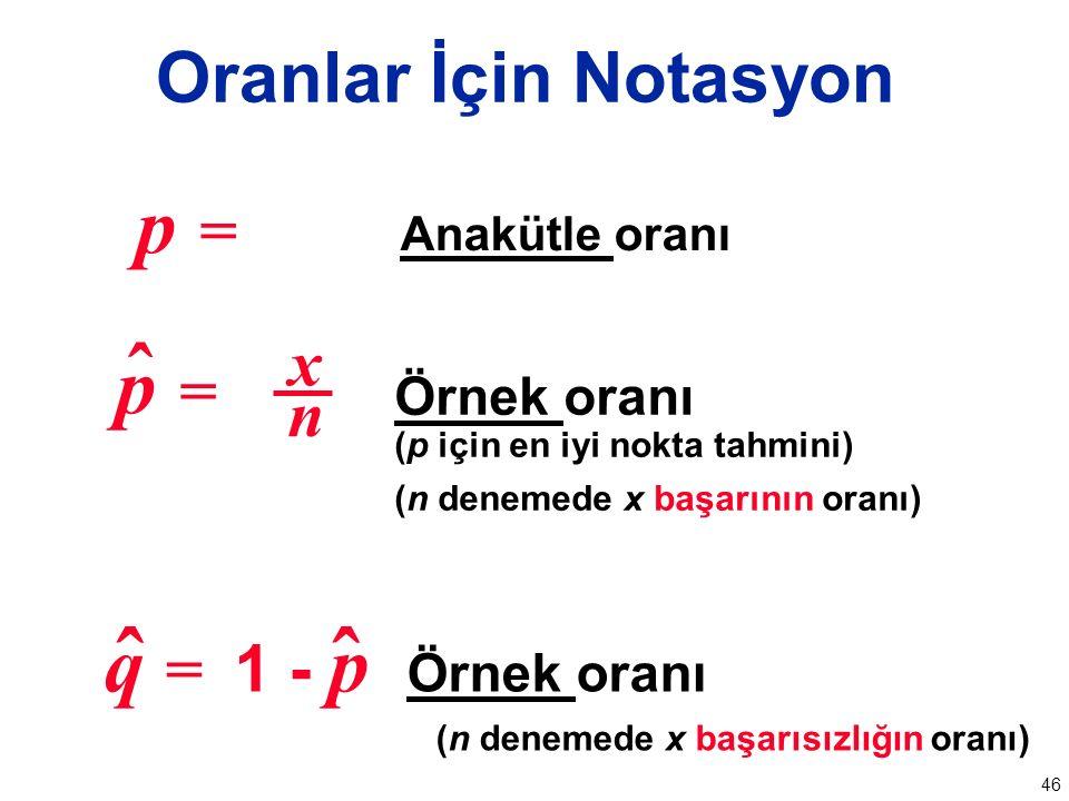46 q = 1 - p Örnek oranı (n denemede x başarısızlığın oranı) p =p = ˆ xnxn Örnek oranı (p için en iyi nokta tahmini) (n denemede x başarının oranı) ˆ p =p = Anakütle oranı Oranlar İçin Notasyon ˆ
