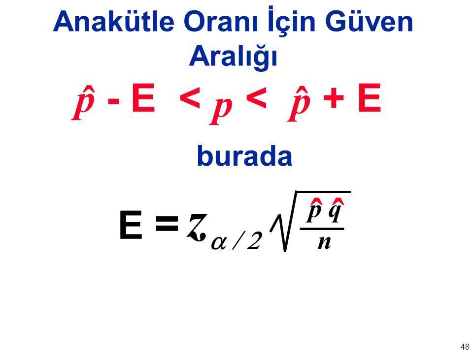 48 Anakütle Oranı İçin Güven Aralığı p - E < < + E burada ˆ p ˆ p zz  E = n ˆˆ p q