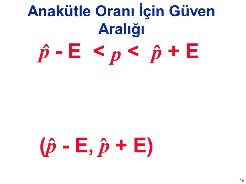 49 Anakütle Oranı İçin Güven Aralığı p - E < < + E ( p - E, p + E) ˆ p ˆ p ˆˆ