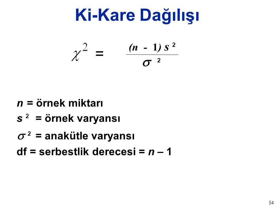 54 n = örnek miktarı s 2 = örnek varyansı  2 = anakütle varyansı df = serbestlik derecesi = n – 1 Ki-Kare Dağılışı =  2 (n - 1) s 2