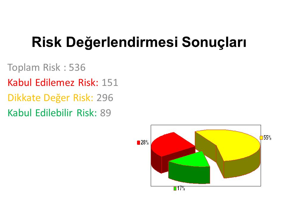 Toplam Risk : 536 Kabul Edilemez Risk: 151 Dikkate Değer Risk: 296 Kabul Edilebilir Risk: 89