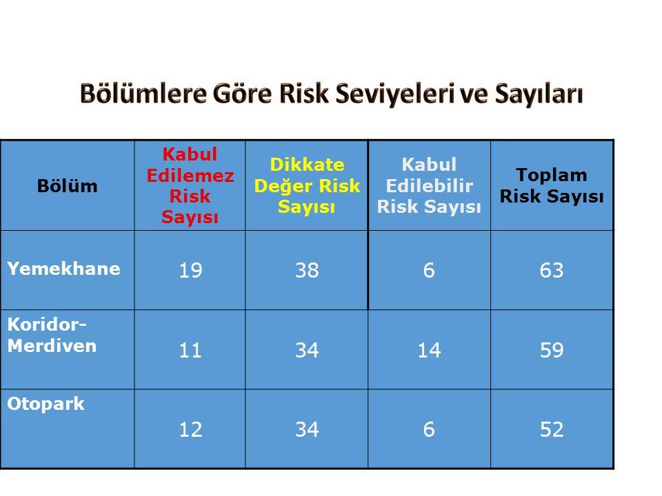 Bölüm Kabul Edilemez Risk Sayısı Dikkate Değer Risk Sayısı Kabul Edilebilir Risk Sayısı Toplam Risk Sayısı Yemekhane 1938663 Koridor- Merdiven 11341459 Otopark 1234652 RİSK DEĞERLENDİRİLMESİ