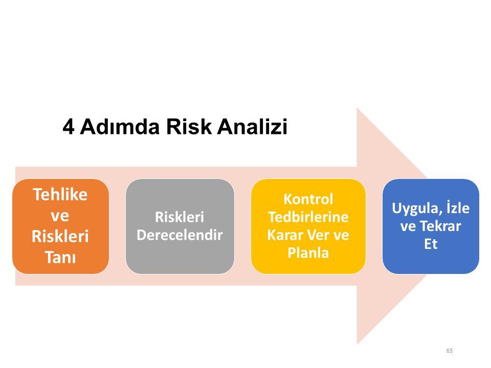 63 RİSK DEĞERLENDİRİLMESİ Tehlike ve Riskleri Tanı Riskleri Derecelendir Kontrol Tedbirlerine Karar Ver ve Planla Uygula, İzle ve Tekrar Et 4 Adımda Risk Analizi