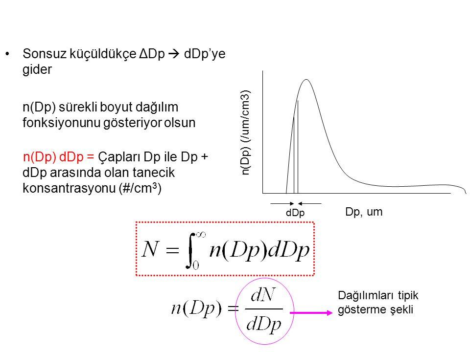 Sonsuz küçüldükçe ΔDp  dDp'ye gider n(Dp) sürekli boyut dağılım fonksiyonunu gösteriyor olsun n(Dp) dDp = Çapları Dp ile Dp + dDp arasında olan tanecik konsantrasyonu (#/cm 3 ) n(Dp) (/um/cm3) Dp, um dDp Dağılımları tipik gösterme şekli