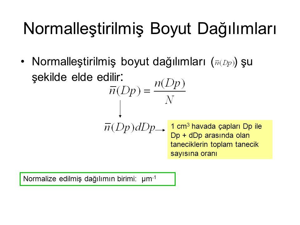 Normalleştirilmiş Boyut Dağılımları Normalleştirilmiş boyut dağılımları ( ) şu şekilde elde edilir : 1 cm 3 havada çapları Dp ile Dp + dDp arasında olan taneciklerin toplam tanecik sayısına oranı Normalize edilmiş dağılımın birimi: μm -1