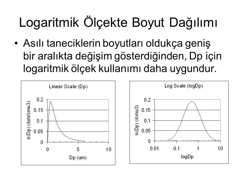Logaritmik Ölçekte Boyut Dağılımı Asılı taneciklerin boyutları oldukça geniş bir aralıkta değişim gösterdiğinden, Dp için logaritmik ölçek kullanımı daha uygundur.