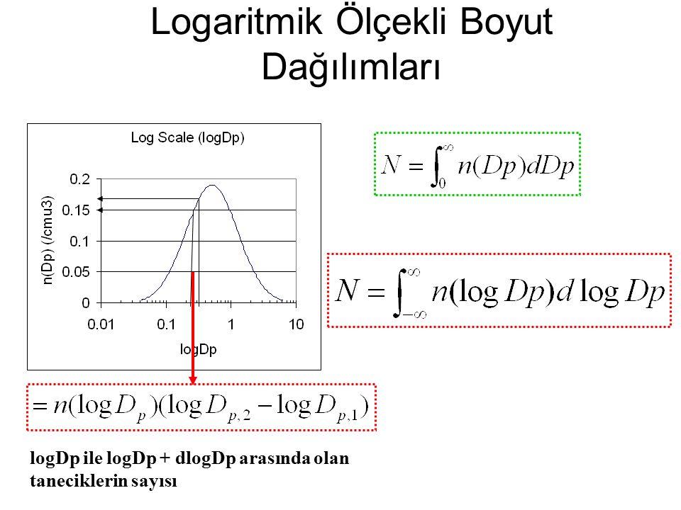 Logaritmik Ölçekli Boyut Dağılımları logDp ile logDp + dlogDp arasında olan taneciklerin sayısı