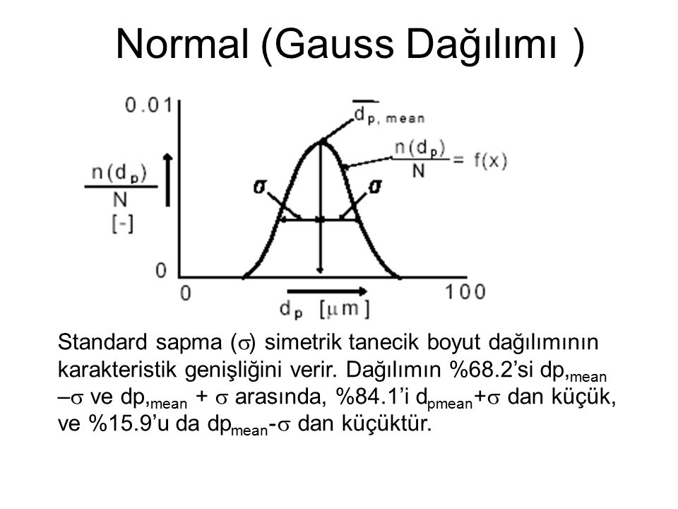 Normal (Gauss Dağılımı ) Standard sapma (  ) simetrik tanecik boyut dağılımının karakteristik genişliğini verir.