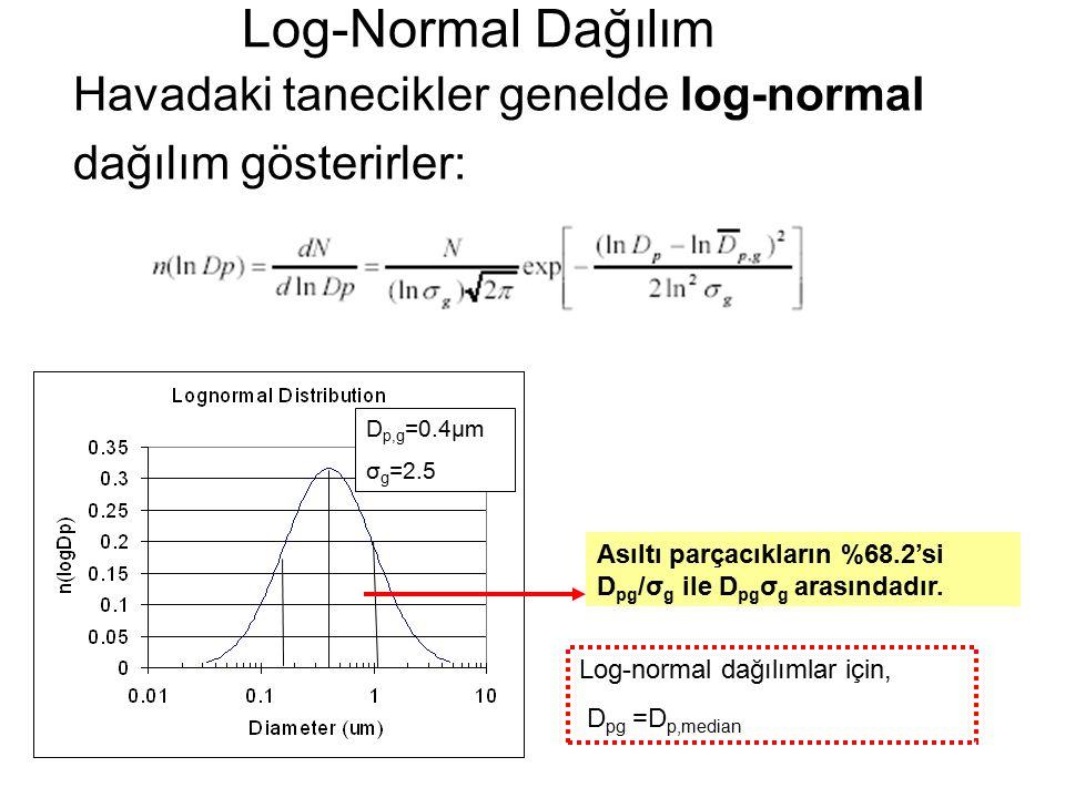 Havadaki tanecikler genelde log-normal dağılım gösterirler: Log-Normal Dağılım D p,g =0.4μm σ g =2.5 Asıltı parçacıkların %68.2'si D pg /σ g ile D pg σ g arasındadır.