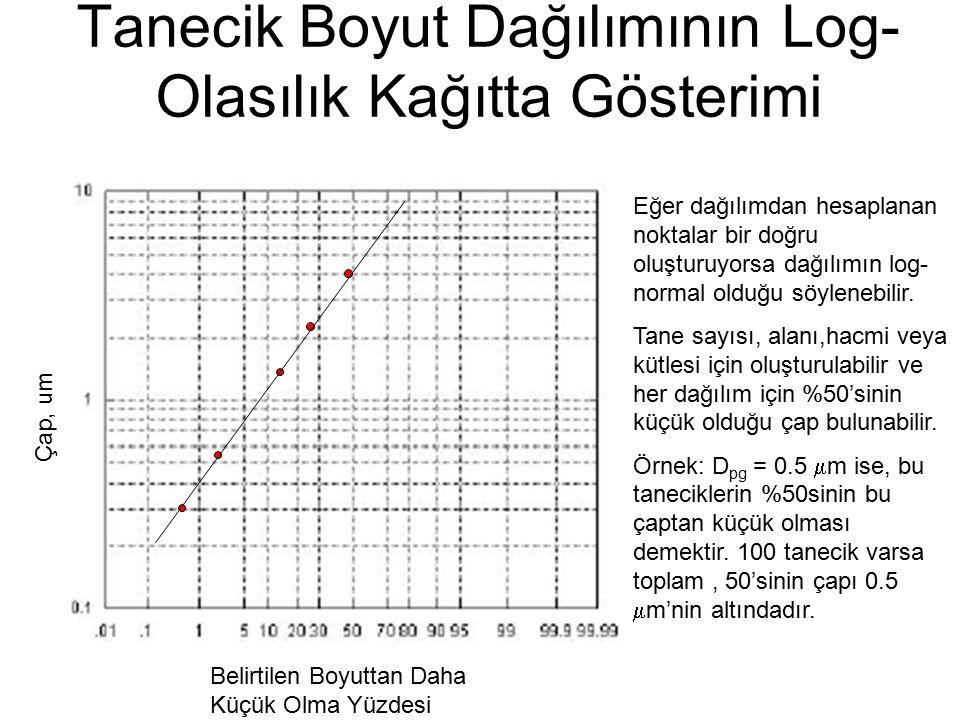 Belirtilen Boyuttan Daha Küçük Olma Yüzdesi Çap, um Tanecik Boyut Dağılımının Log- Olasılık Kağıtta Gösterimi Eğer dağılımdan hesaplanan noktalar bir doğru oluşturuyorsa dağılımın log- normal olduğu söylenebilir.