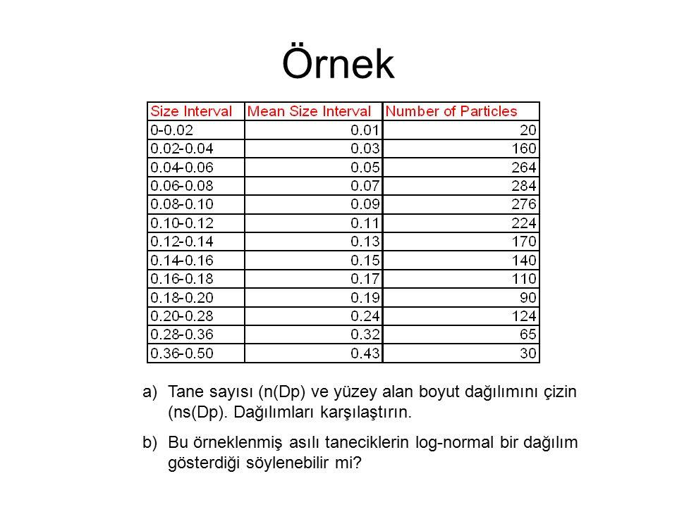 Örnek a)Tane sayısı (n(Dp) ve yüzey alan boyut dağılımını çizin (ns(Dp).