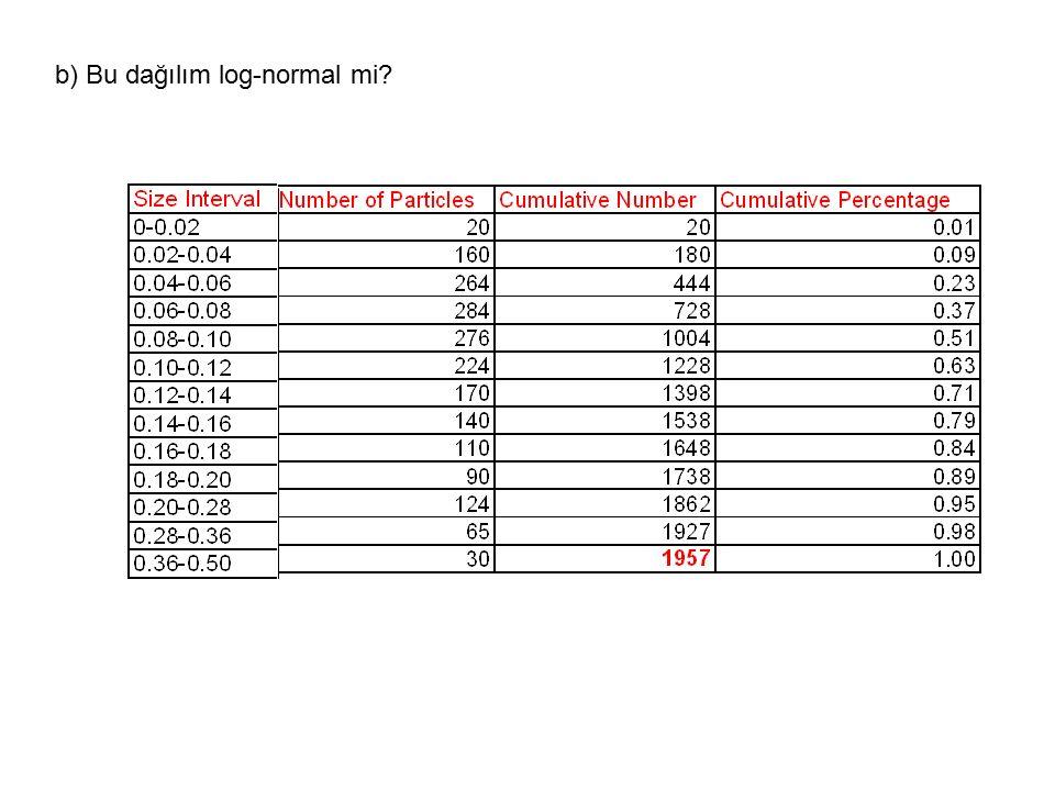 b) Bu dağılım log-normal mi