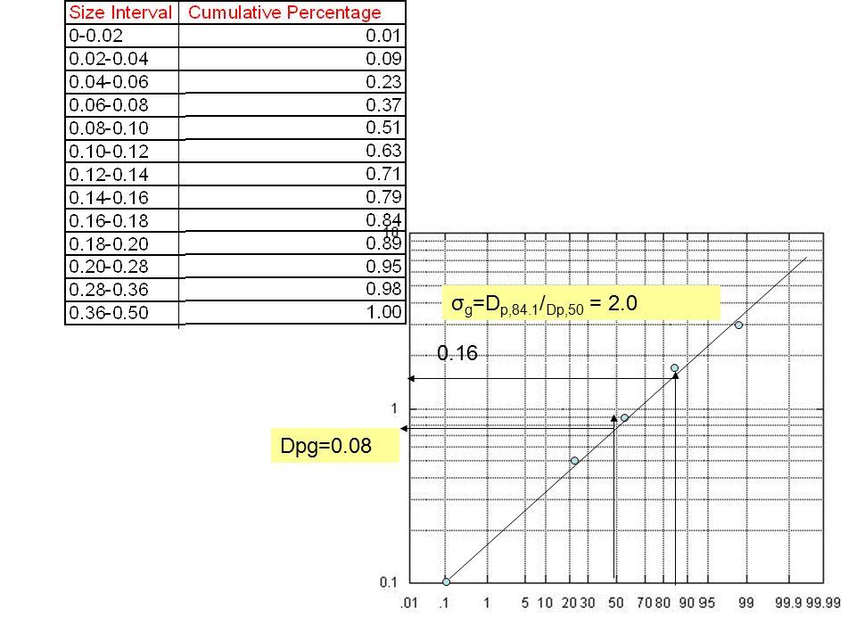 Dpg=0.08 0.16 σ g =D p,84.1 / Dp,50 = 2.0