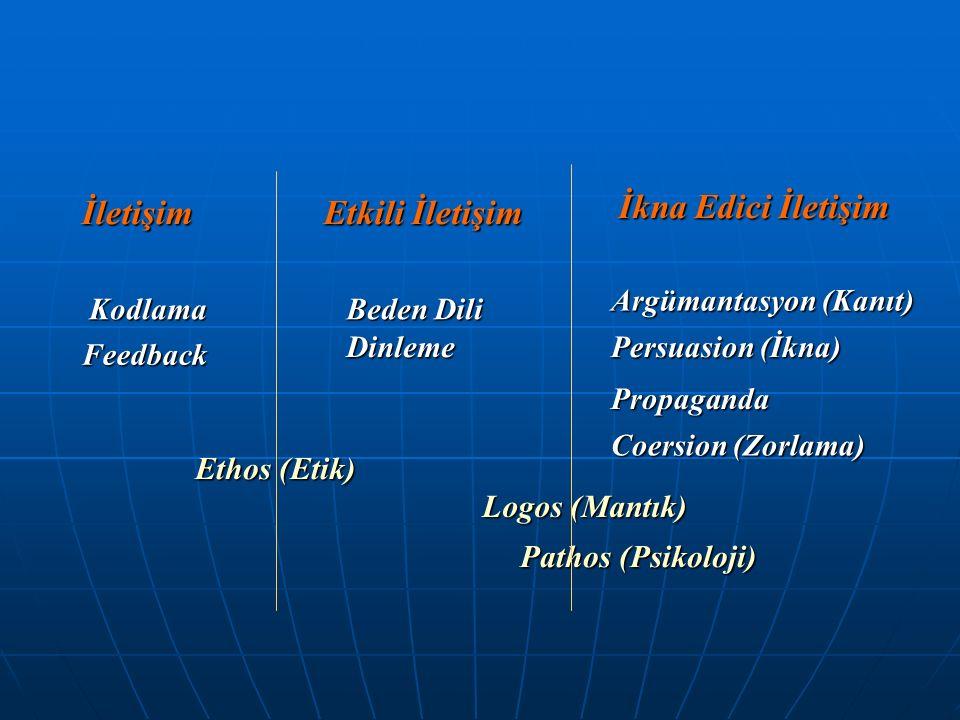 İletişim Etkili İletişim İkna Edici İletişim Kodlama Feedback Beden Dili Dinleme Ethos (Etik) Argümantasyon (Kanıt) Persuasion (İkna) Propaganda Coersion (Zorlama) Logos (Mantık) Pathos (Psikoloji)