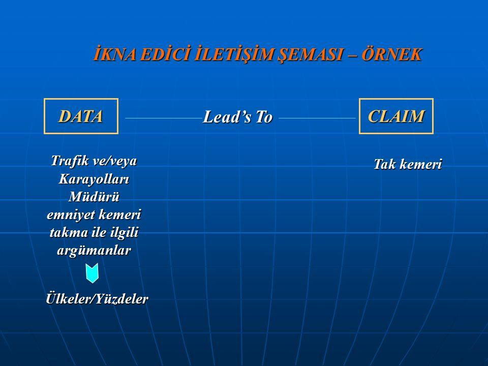 İKNA EDİCİ İLETİŞİM ŞEMASI – ÖRNEK DATA Lead's To CLAIM Trafik ve/veya Karayolları Müdürü emniyet kemeri takma ile ilgili argümanlar Ülkeler/Yüzdeler Tak kemeri