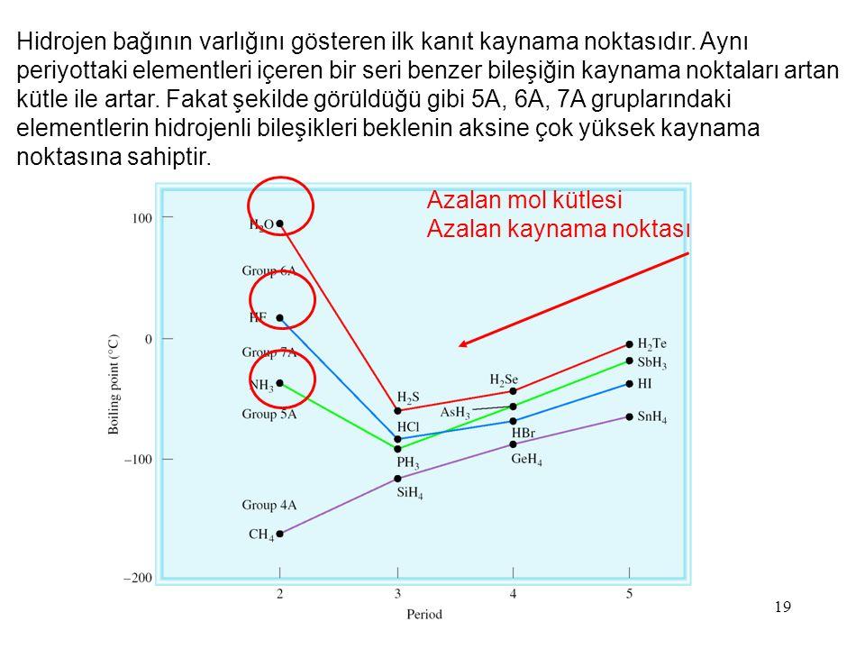 19 Hidrojen bağının varlığını gösteren ilk kanıt kaynama noktasıdır. Aynı periyottaki elementleri içeren bir seri benzer bileşiğin kaynama noktaları a