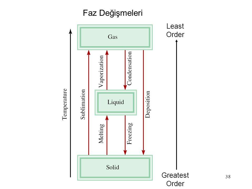38 Greatest Order Least Order Faz Değişmeleri