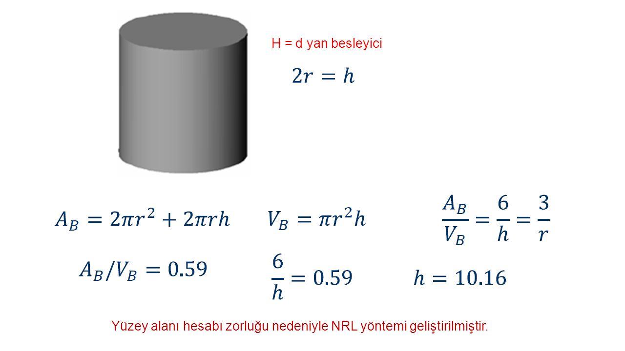 H = d yan besleyici Yüzey alanı hesabı zorluğu nedeniyle NRL yöntemi geliştirilmiştir.