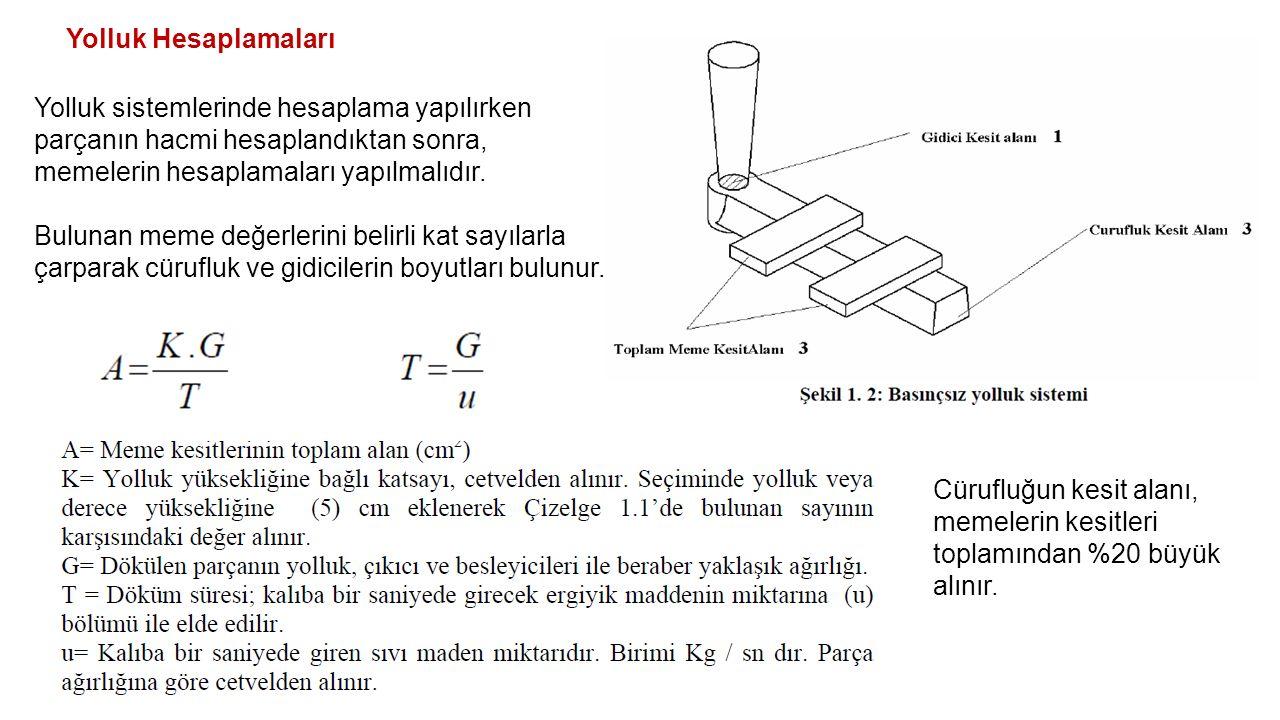 Yolluk Hesaplamaları Yolluk sistemlerinde hesaplama yapılırken parçanın hacmi hesaplandıktan sonra, memelerin hesaplamaları yapılmalıdır. Bulunan meme