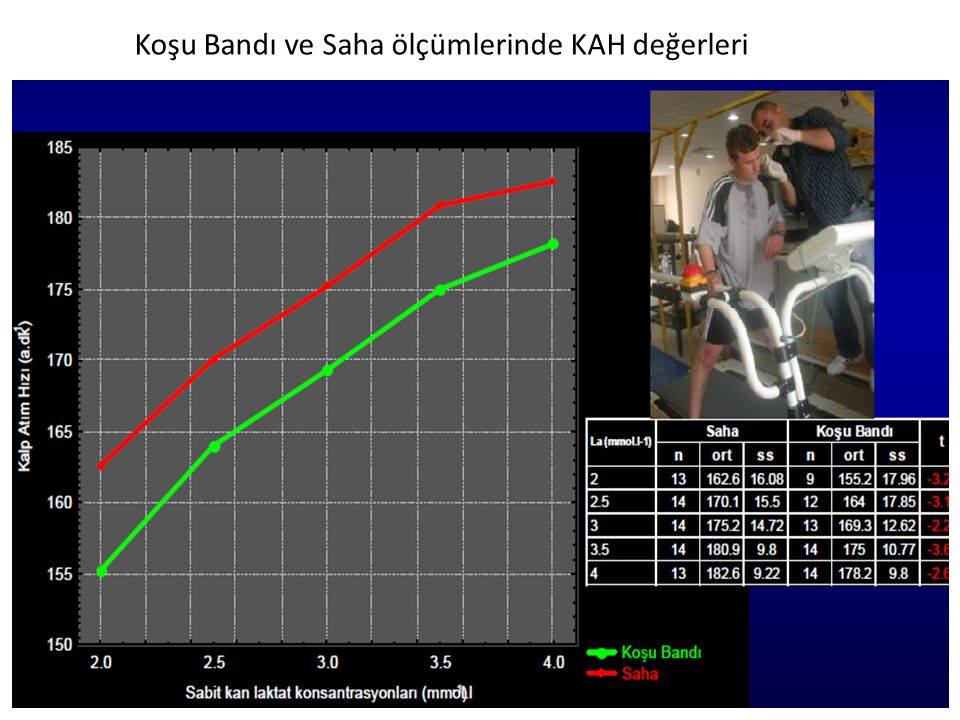 Koşu Bandı ve Saha ölçümlerinde KAH değerleri