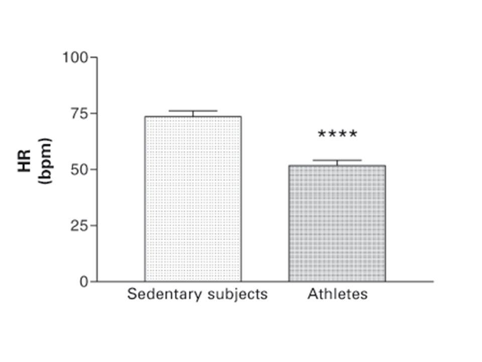 Egzersizin gözlenmesinde kalp atım hızı önemli bir parametredir.