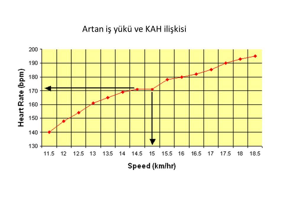 Maksimum kalp hızı (makKAH) hesaplanması makKAH hesaplamak için en kolay ve en iyi bilinen yöntem formül MHR = 220 - Yaş Dr Martha Gulati ve arkadaşları Araştırma Gulati ve arkadaşları tarafından yapılan.