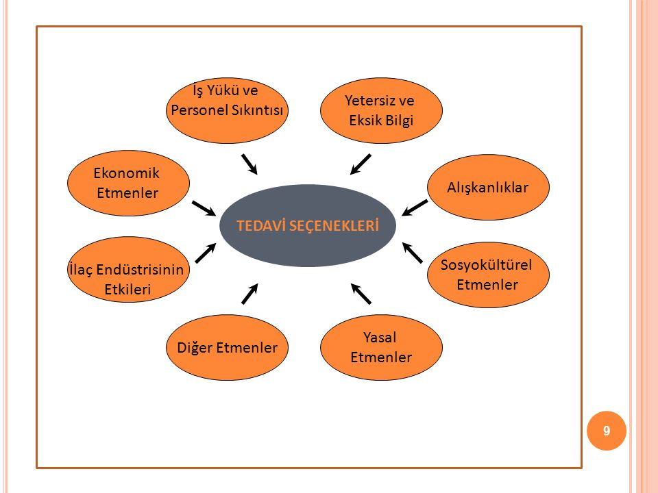 9 TEDAVİ SEÇENEKLERİ Alışkanlıklar Ekonomik Etmenler İlaç Endüstrisinin Etkileri Sosyokültürel Etmenler İş Yükü ve Personel Sıkıntısı Yetersiz ve Eksi