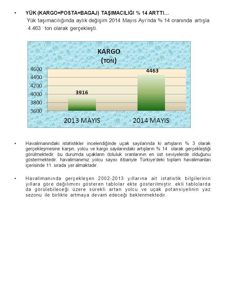 YÜK (KARGO+POSTA+BAGAJ) TAŞIMACILIĞI % 14 ARTTI… Yük taşımacılığında aylık değişim 2014 Mayıs Ayı'nda % 14 oranında artışla 4.463 ton olarak gerçekleşti.