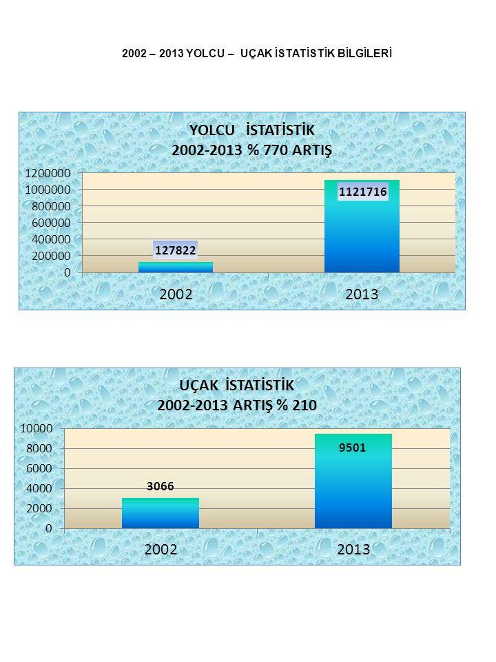 2002 – 2013 YOLCU – UÇAK İSTATİSTİK BİLGİLERİ
