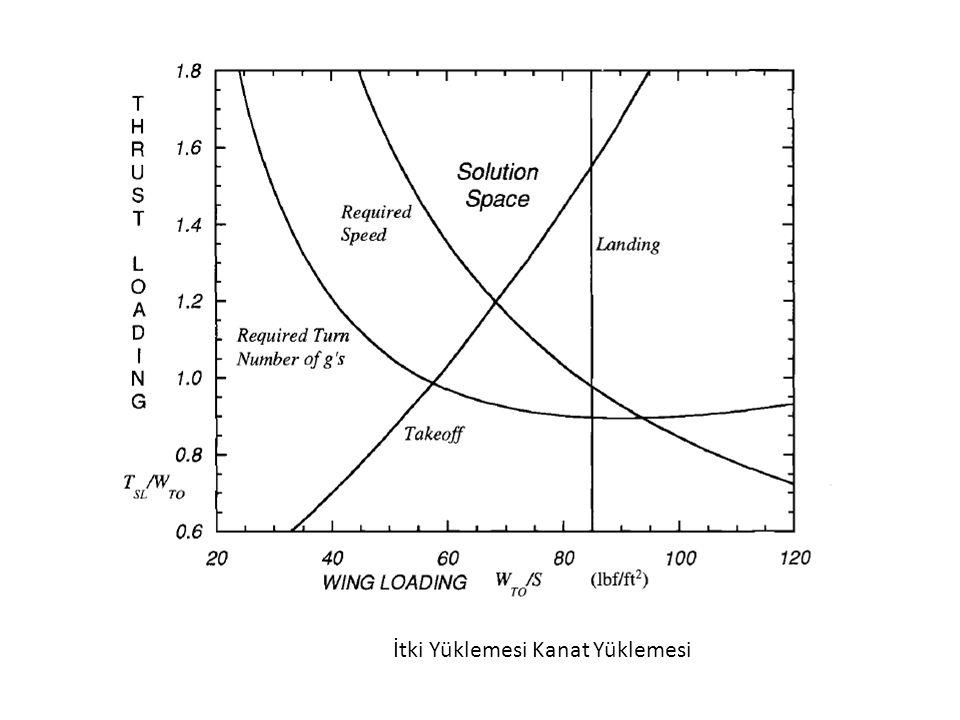 III. Sabit İrtifada & Sabit Hızda Dönüş (P s =0)
