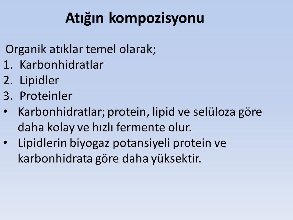 Atığın kompozisyonu Organik atıklar temel olarak; 1.Karbonhidratlar 2.Lipidler 3.Proteinler Karbonhidratlar; protein, lipid ve selüloza göre daha kola