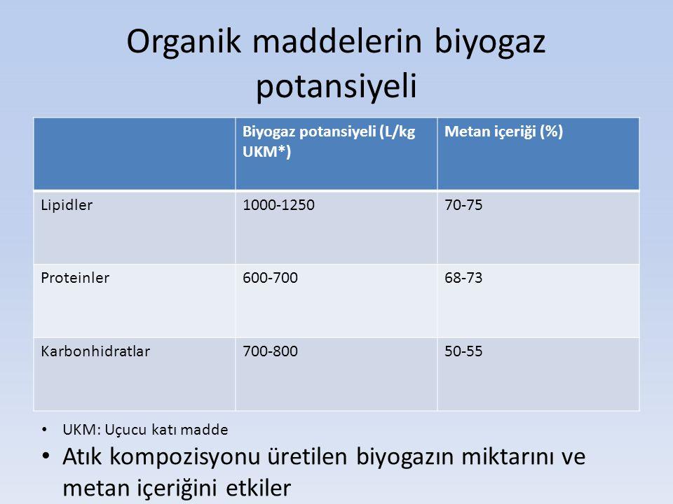 Organik maddelerin biyogaz potansiyeli Biyogaz potansiyeli (L/kg UKM*) Metan içeriği (%) Lipidler1000-125070-75 Proteinler600-70068-73 Karbonhidratlar