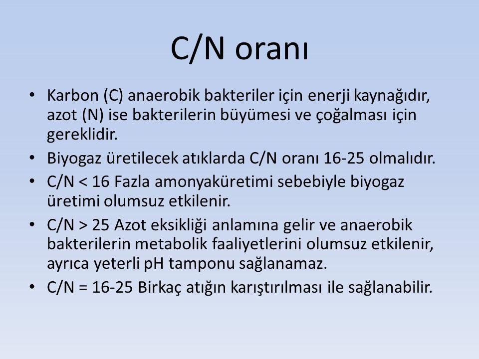 C/N oranı Karbon (C) anaerobik bakteriler için enerji kaynağıdır, azot (N) ise bakterilerin büyümesi ve çoğalması için gereklidir. Biyogaz üretilecek