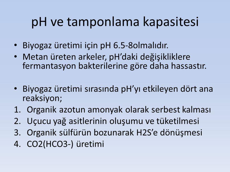 pH ve tamponlama kapasitesi Biyogaz üretimi için pH 6.5-8olmalıdır. Metan üreten arkeler, pH'daki değişikliklere fermantasyon bakterilerine göre daha