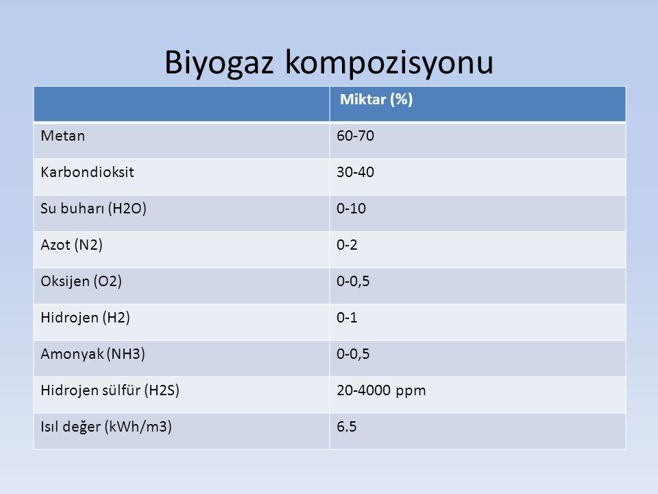 Biyogaz kompozisyonu Miktar (%) Metan60-70 Karbondioksit30-40 Su buharı (H2O)0-10 Azot (N2)0-2 Oksijen (O2)0-0,5 Hidrojen (H2)0-1 Amonyak (NH3)0-0,5 H