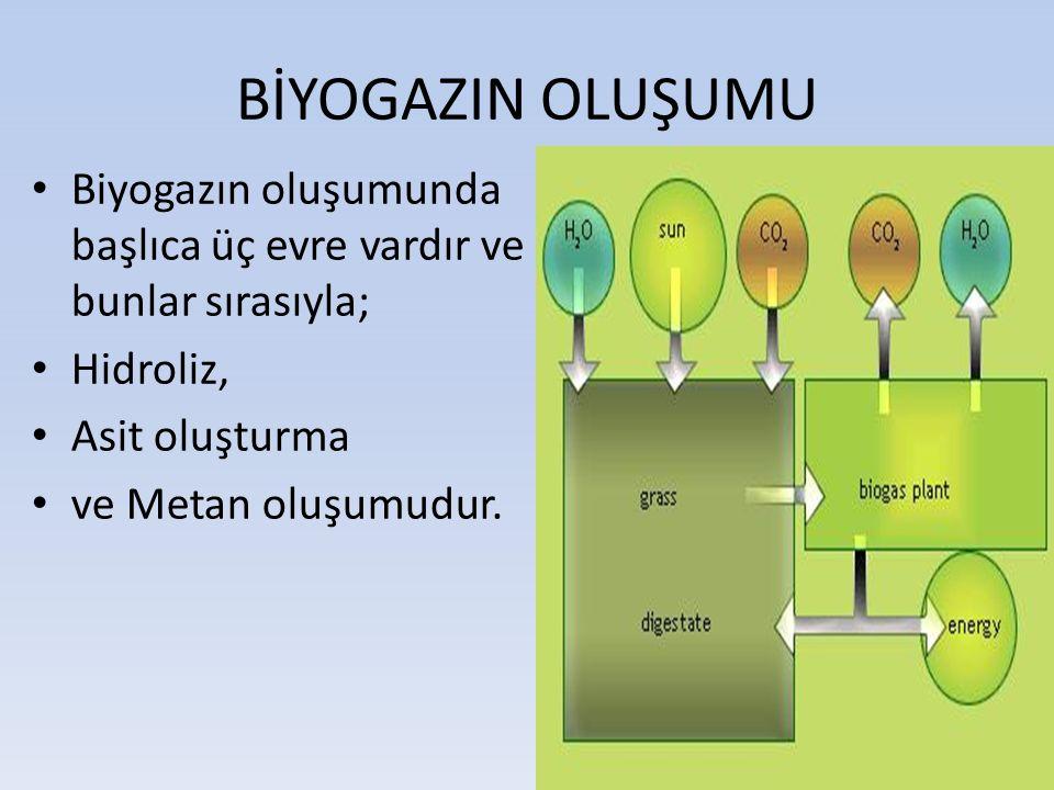 BİYOGAZIN OLUŞUMU Biyogazın oluşumunda başlıca üç evre vardır ve bunlar sırasıyla; Hidroliz, Asit oluşturma ve Metan oluşumudur.