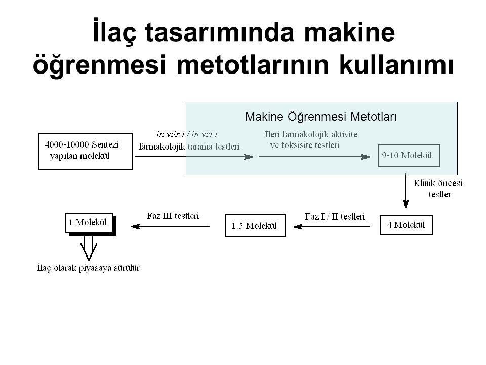 İlaç tasarımında makine öğrenmesi metotlarının kullanımı Makine Öğrenmesi Metotları