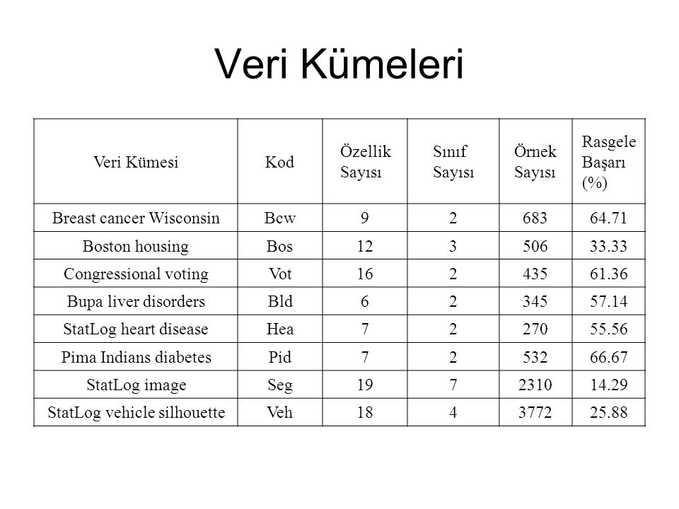 Veri Kümeleri Veri KümesiKod Özellik Sayısı Sınıf Sayısı Örnek Sayısı Rasgele Başarı (%) Breast cancer WisconsinBcw9268364.71 Boston housingBos12350633.33 Congressional votingVot16243561.36 Bupa liver disordersBld6234557.14 StatLog heart diseaseHea7227055.56 Pima Indians diabetesPid7253266.67 StatLog imageSeg197231014.29 StatLog vehicle silhouetteVeh184377225.88