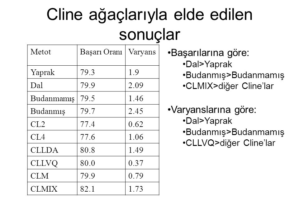 Cline ağaçlarıyla elde edilen sonuçlar MetotBaşarı OranıVaryans Yaprak79.31.9 Dal79.92.09 Budanmamış79.51.46 Budanmış79.72.45 CL277.40.62 CL477.61.06