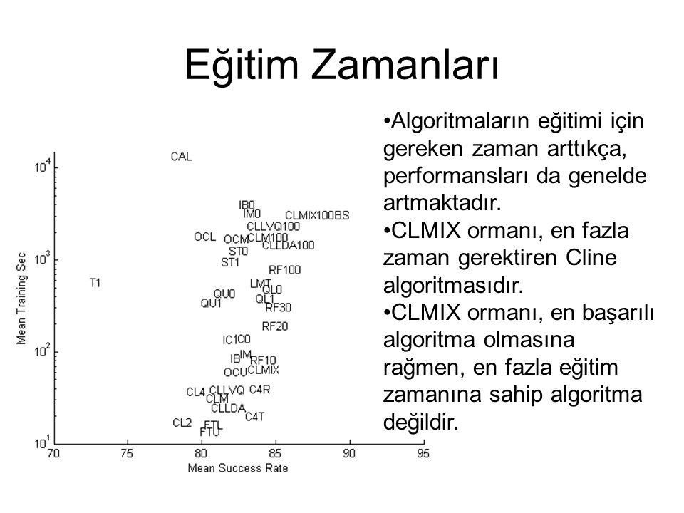 Eğitim Zamanları Algoritmaların eğitimi için gereken zaman arttıkça, performansları da genelde artmaktadır. CLMIX ormanı, en fazla zaman gerektiren Cl