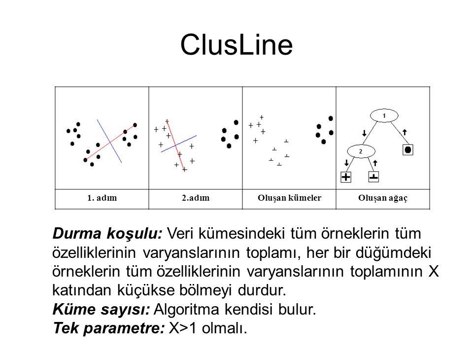 ClusLine 1. adım2.adımOluşan kümelerOluşan ağaç Durma koşulu: Veri kümesindeki tüm örneklerin tüm özelliklerinin varyanslarının toplamı, her bir düğüm