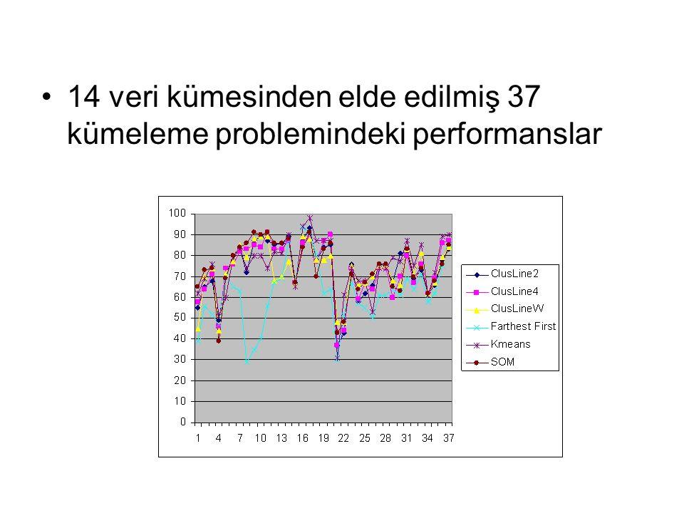 14 veri kümesinden elde edilmiş 37 kümeleme problemindeki performanslar