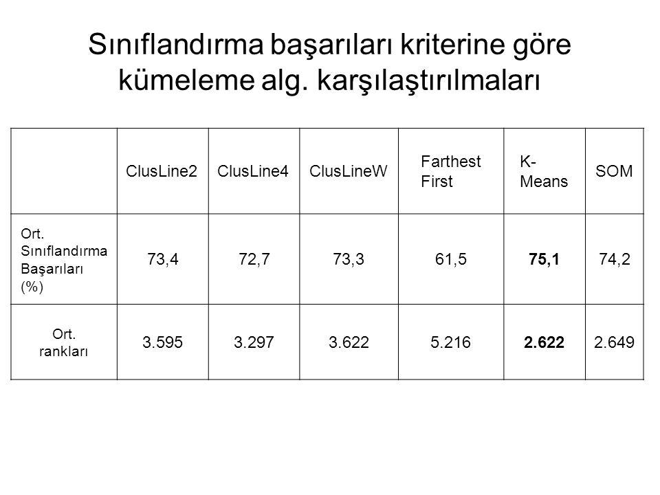 Sınıflandırma başarıları kriterine göre kümeleme alg. karşılaştırılmaları ClusLine2ClusLine4ClusLineW Farthest First K- Means SOM Ort. Sınıflandırma B