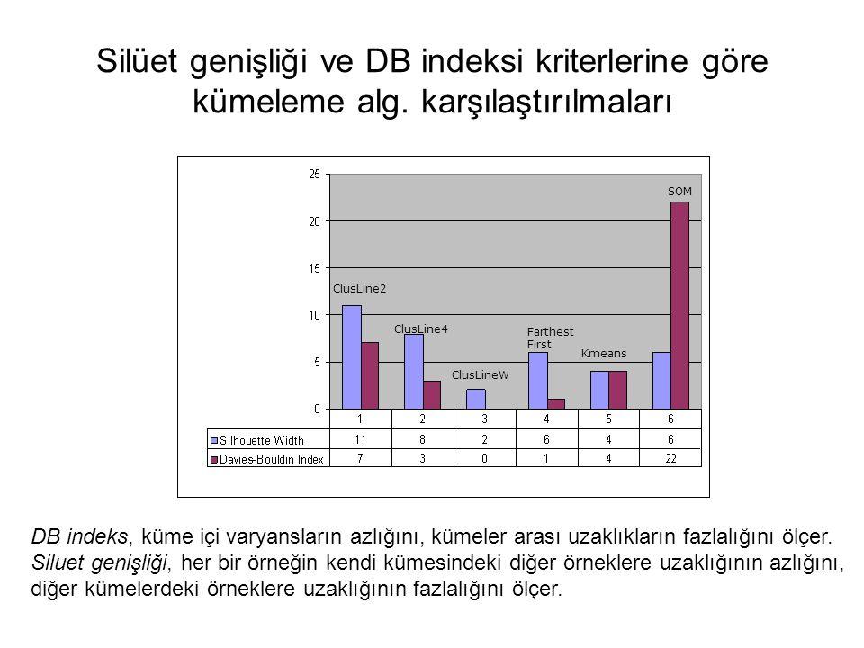 ClusLine2 ClusLine4 ClusLineW Farthest First Kmeans SOM Silüet genişliği ve DB indeksi kriterlerine göre kümeleme alg. karşılaştırılmaları DB indeks,