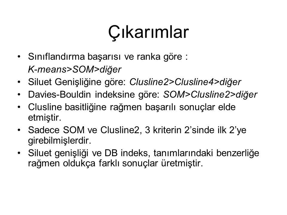 Sınıflandırma başarısı ve ranka göre : K-means>SOM>diğer Siluet Genişliğine göre: Clusline2>Clusline4>diğer Davies-Bouldin indeksine göre: SOM>Cluslin