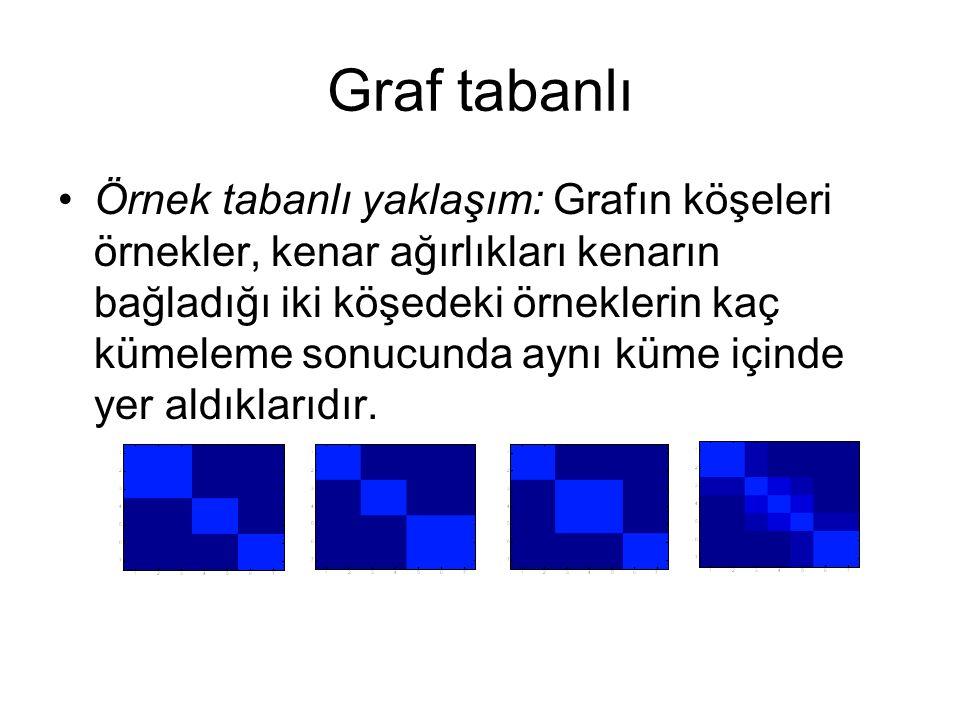 Graf tabanlı Örnek tabanlı yaklaşım: Grafın köşeleri örnekler, kenar ağırlıkları kenarın bağladığı iki köşedeki örneklerin kaç kümeleme sonucunda aynı