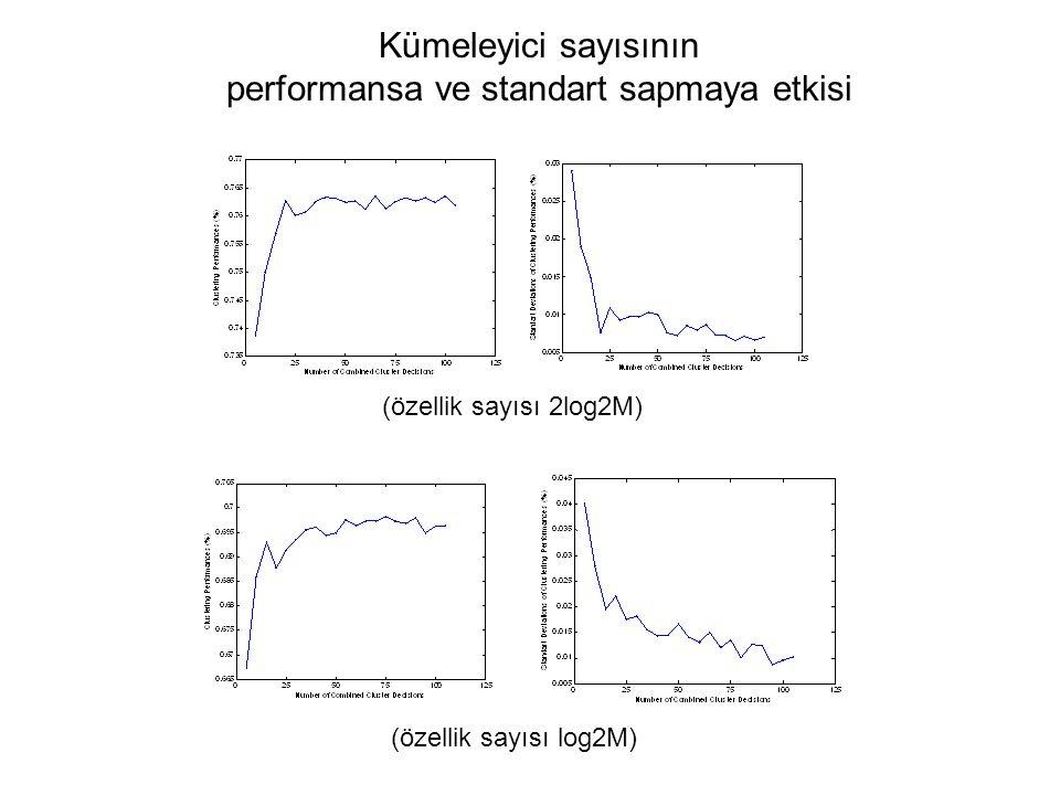 Kümeleyici sayısının performansa ve standart sapmaya etkisi (özellik sayısı 2log2M) (özellik sayısı log2M)
