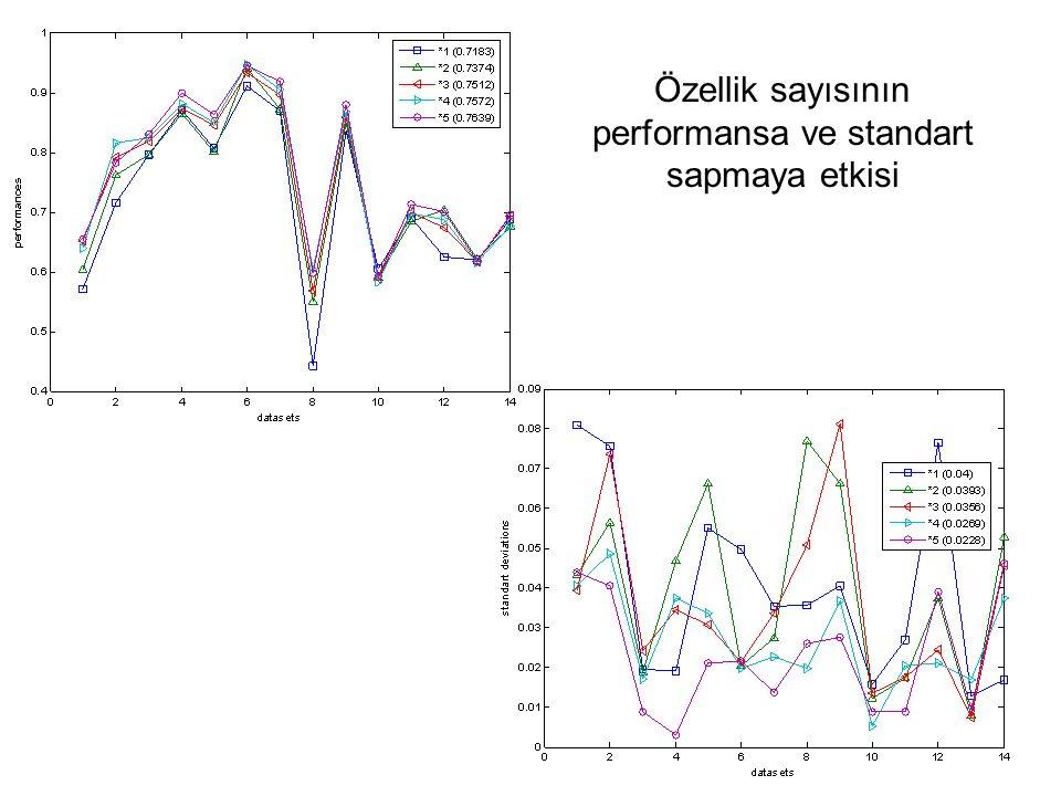 Özellik sayısının performansa ve standart sapmaya etkisi