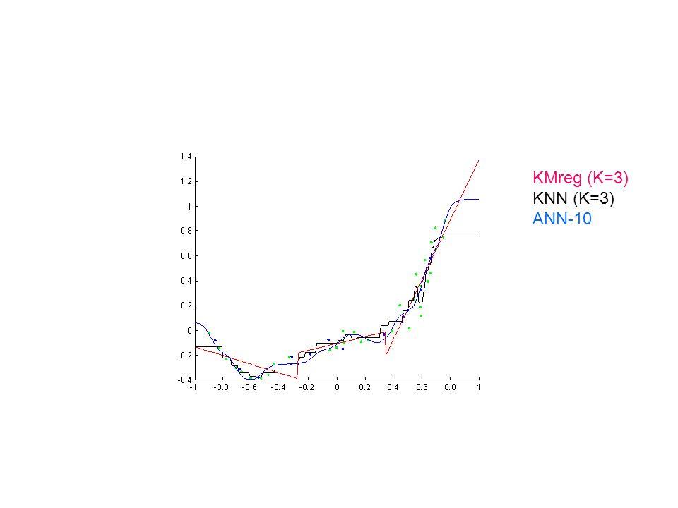 KMreg (K=3) KNN (K=3) ANN-10
