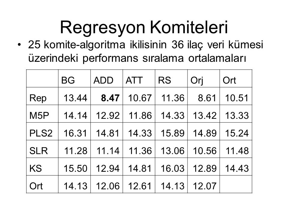 Regresyon Komiteleri 25 komite-algoritma ikilisinin 36 ilaç veri kümesi üzerindeki performans sıralama ortalamaları BGADDATTRSOrjOrt Rep13.448.4710.67